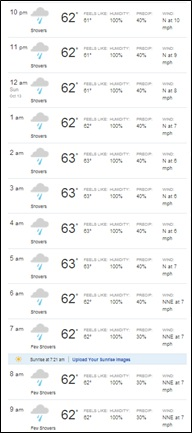 Tonight and tomorrow morning's weather forecast for Charlottesville