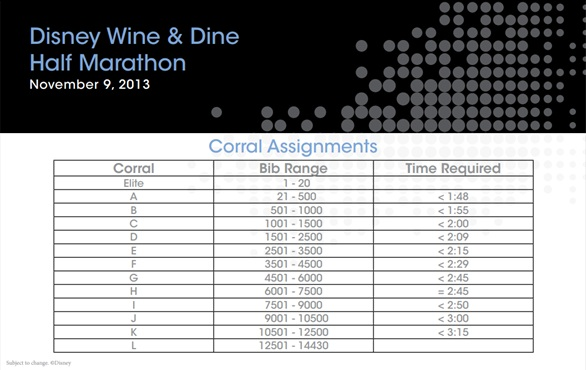 2013 Wine and Dine Half Marathon corrals