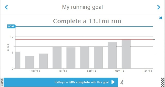 My latest RunKeeper report shows that my longest run thus far is 68% of a half marathon