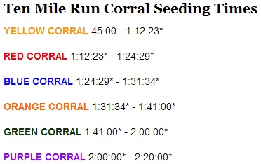 The estimated finish time I submitted should have had me placed in the Green Corral, not the Purple Corral