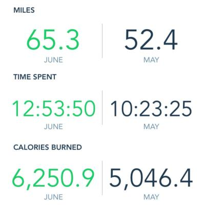 My May and June stats, courtesy of RunKeeper