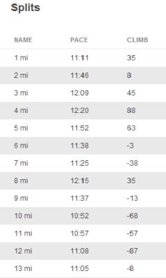 Notice the negative splits, especially after mile 8
