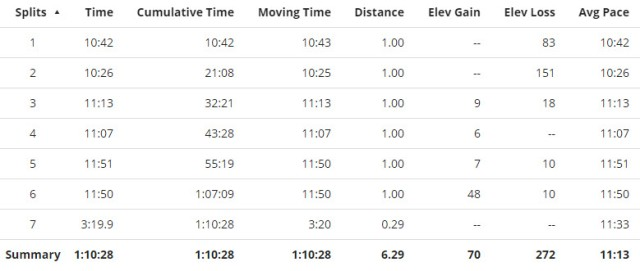 clarendon day splits