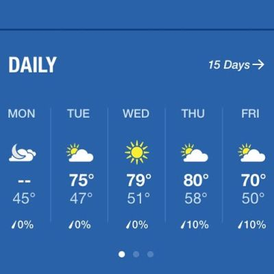I'm so glad that the weather forecast that I saw on Monday has held true this week!